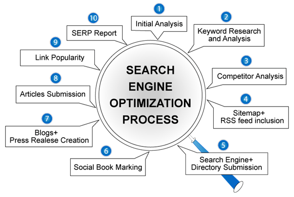 Hire SEO Consultant for Website Ranking